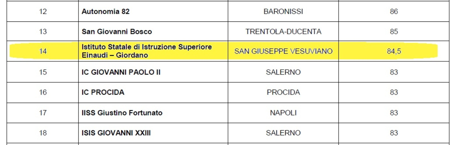 TRA I PRIMI POSTI IN CLASSIFICA